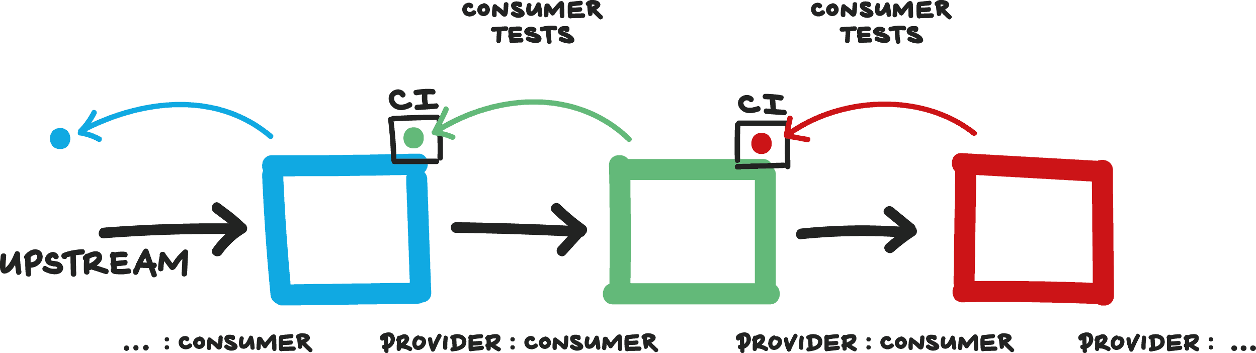 2388-providerconsumerdiagram.png