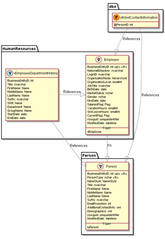 Uml Sql Diagram Custom Wiring Diagram