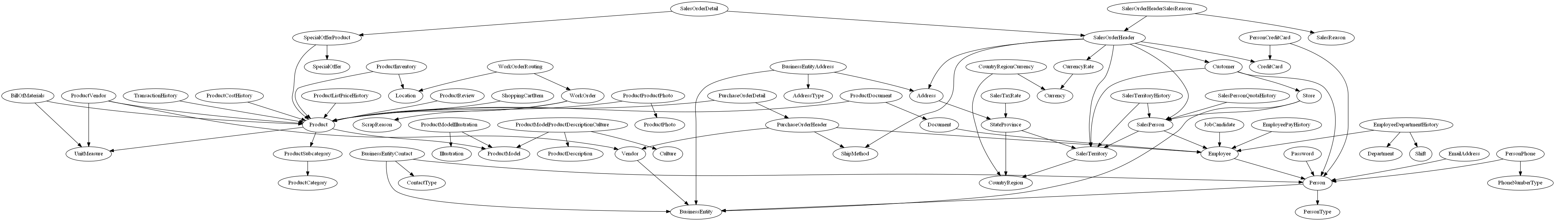 Automatically Creating Uml Database Diagrams For Sql Server Simple Process Flow Diagram Using Staruml 2405 Clip Image013