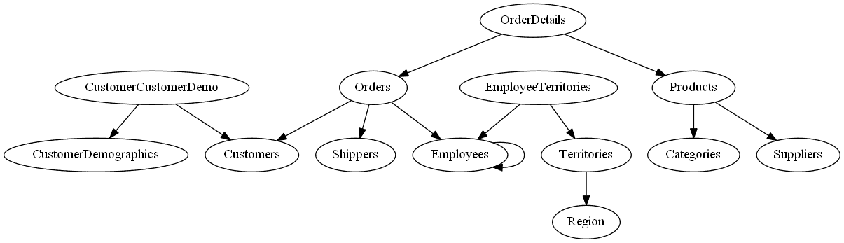 Automatically Creating UML Database Diagrams for SQL Server - Simple ...