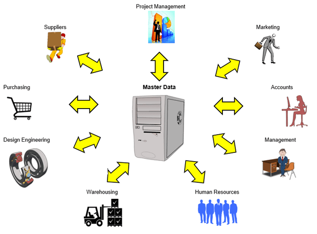 2417 1 110ade2f 575c 4274 b9ac 6a0cacfc51b6 Master Data Management (MDM): Help or Hindrance?