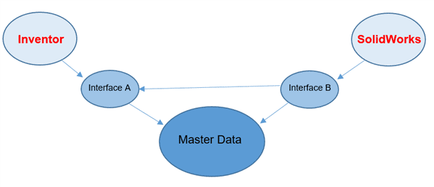 2417 1 4def58f2 3e48 4581 8240 f63ee3404581 Master Data Management (MDM): Help or Hindrance?