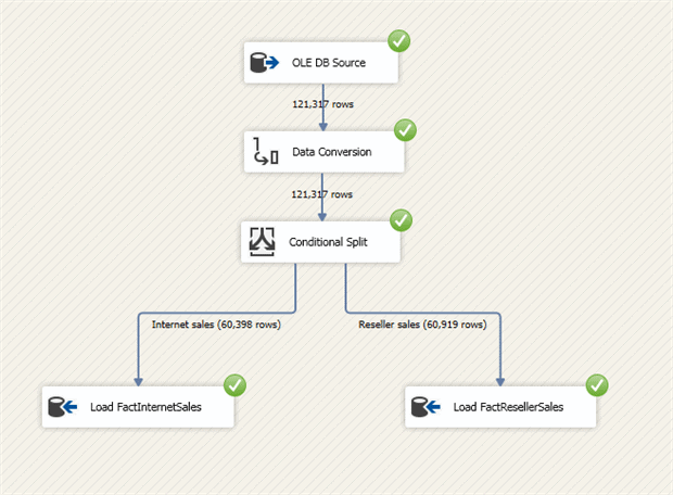 Using SSIS to Load Data Into Azure SQL Data Warehouse - Simple Talk