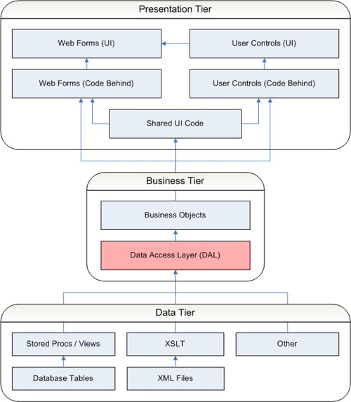 Net application architecture the data access layer for Architecture 3 tiers d une application web