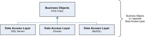 NET Application Architecture: the Data Access Layer - Simple