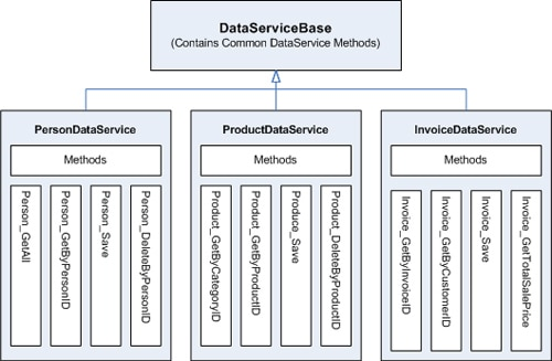 NET Application Architecture: the Data Access Layer - Simple Talk