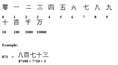 Common Chinese numeral system has symbols for the numbers from 1 to 9 and