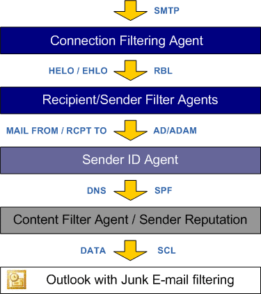 symantec brightmail anti spam software