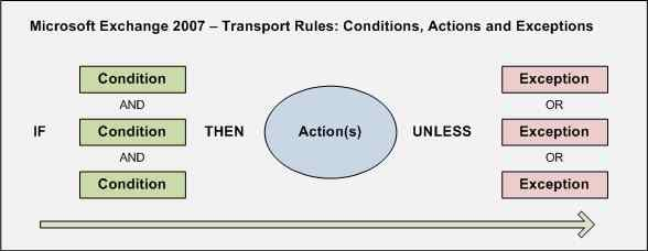536-Figure1_MMG_RG_TransportRuleFlow_CAE