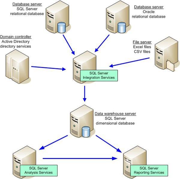 Sql Server Data Warehouse Cribsheet