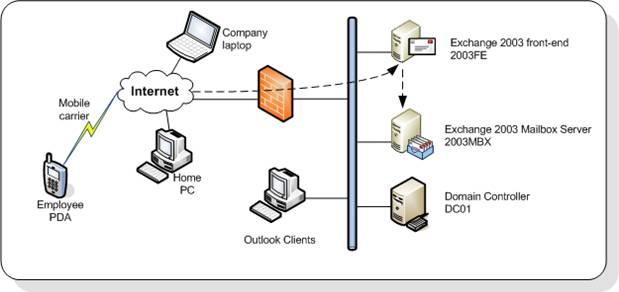 windows server 2003 environment: