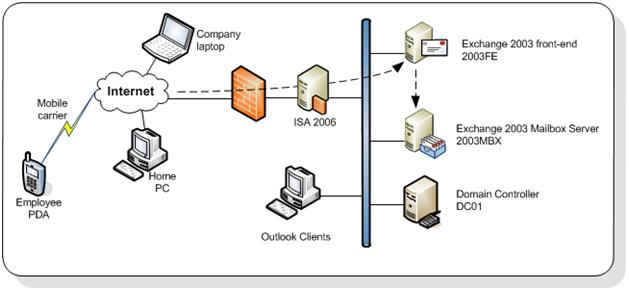 Proxy Access For Firewalls [cPanel, WHM, Webmail] - Knowledgebase