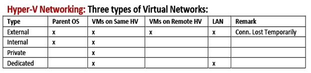 Microsoft Hyper-V Networking and Configuration - Part 1 - Simple Talk