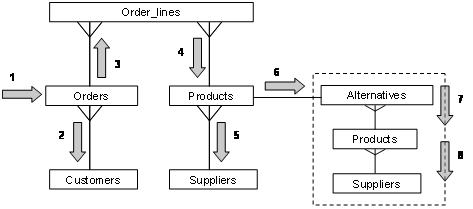 Designing Efficient SQL: A Visual Approach - Simple Talk