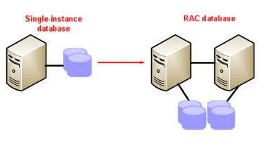 Upgrading Single Instance to RAC Oracle Screenshot