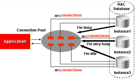 Connection pool - RAC database