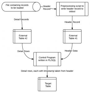 Solution Approach Flow Diagram