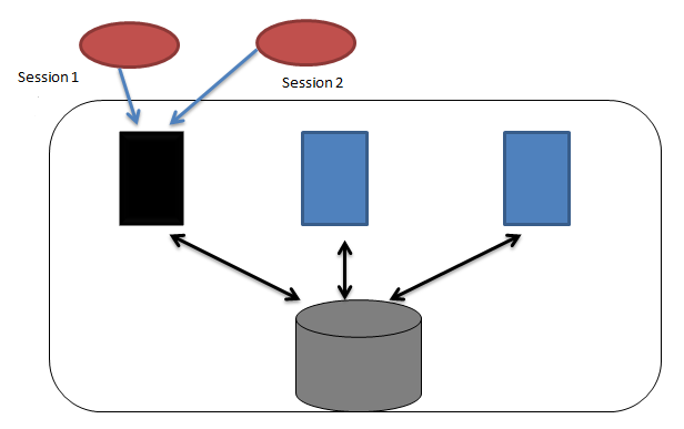 Screenshot: three nodes belonging to one cluster, each connected to  a common, shared storage