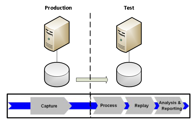 Screenshot: Oracle database replay phases