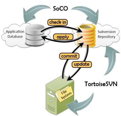Control with subversion ebook version