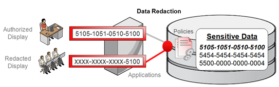 How is data security maintained and what's new in Oracle 12c