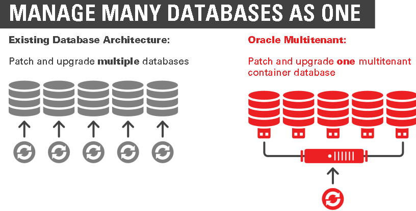 DBAs Can Still Use Data Integration Tools Such As Data Pump And GoldenGate  To Migrate Data To Pluggable Databases. Oracle Enterprise Manager Cloud  Control ...