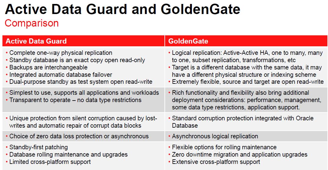 Active Data Guard and GoldenGate Comparison