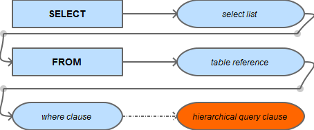 Anatomy Of A SELECT Statement – Part 2: The Hierarchical Query