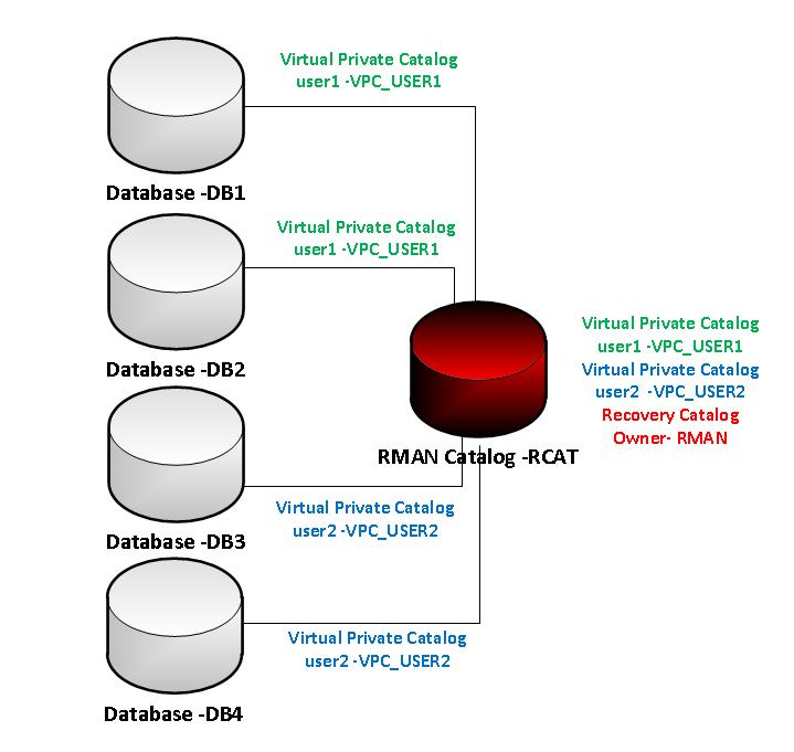 Why Virtual Private Catalog? – 数据库数据恢复服务热线:13764045638