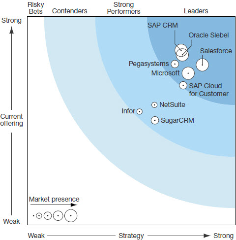 Forrester Wave: CRM Suites For Large Organizations