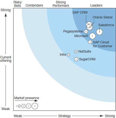 Forrester Wave: CRM Suites For Large Organizations