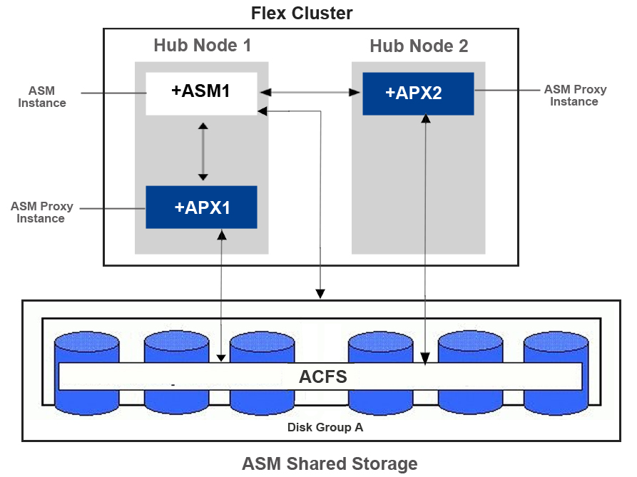 Which clusters use the ASM proxy instance