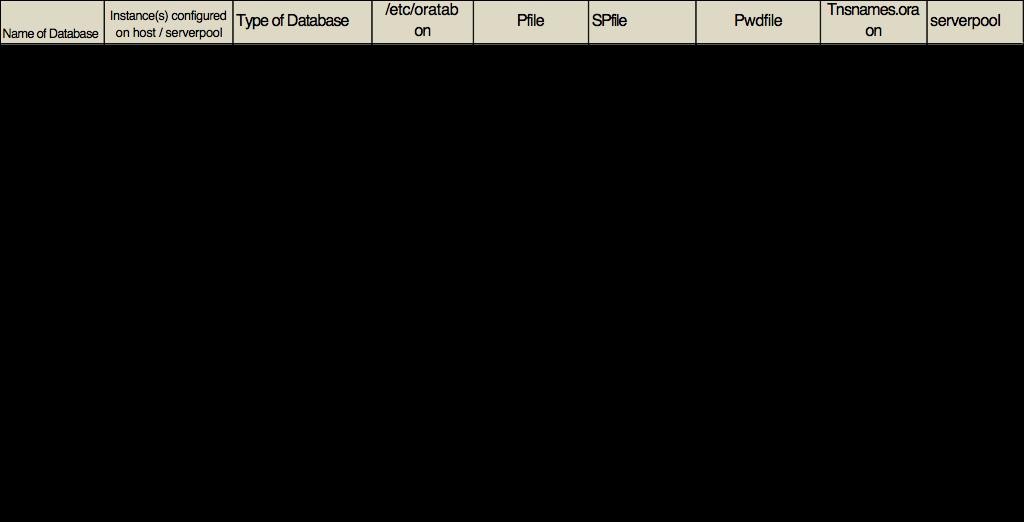 Cluster database types