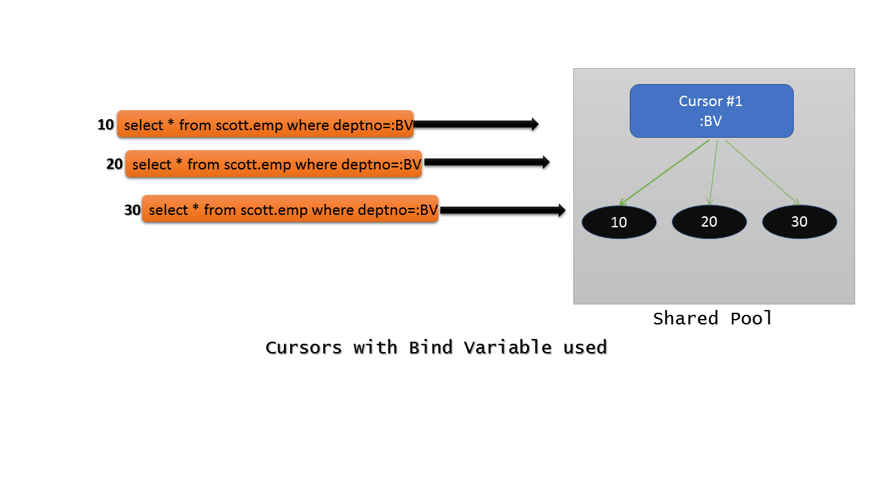 Cursors with Bind Variables
