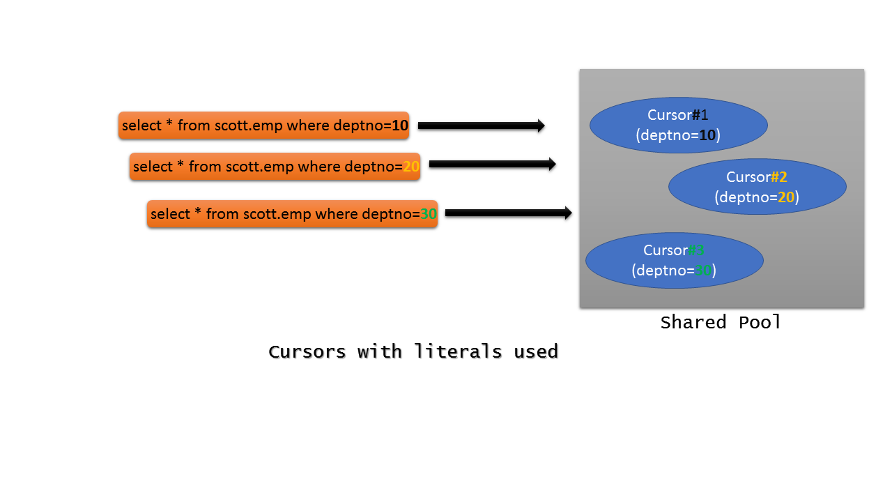 Cursors with literals