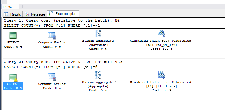 Oracle Data Type Implicit Conversion Hierarchy - Simple Talk