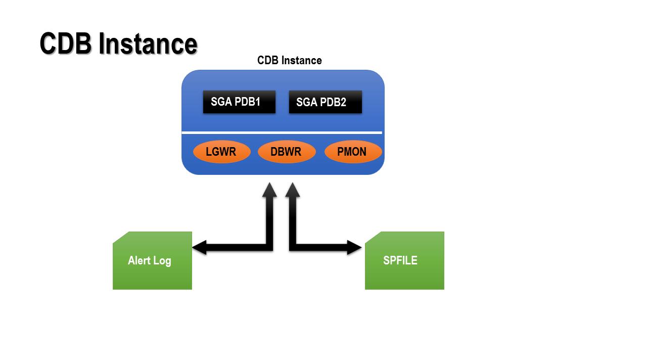 C:\Users\Aman\Desktop\ATO_Articles\cdb_instance.png