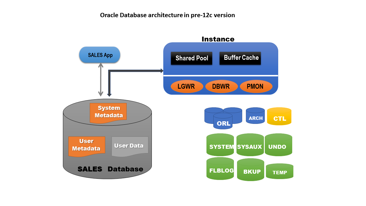 Getting started with Oracle Database 12c Multitenant