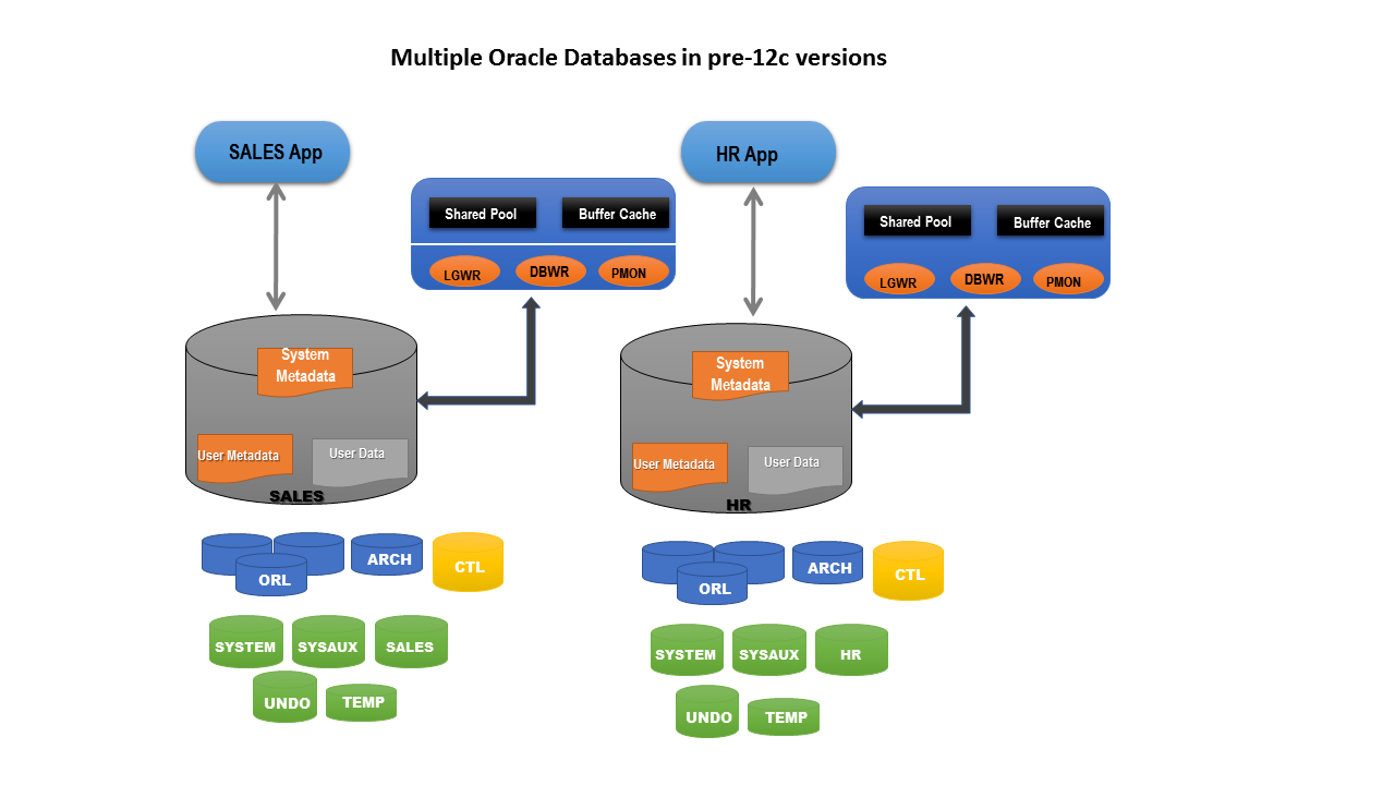 Getting started with oracle database 12c multitenant architecture for example we might have an hr database as well as our sales database this illustration is now showing both of these databases altavistaventures Images