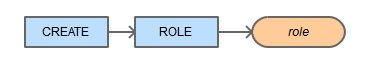 Create role