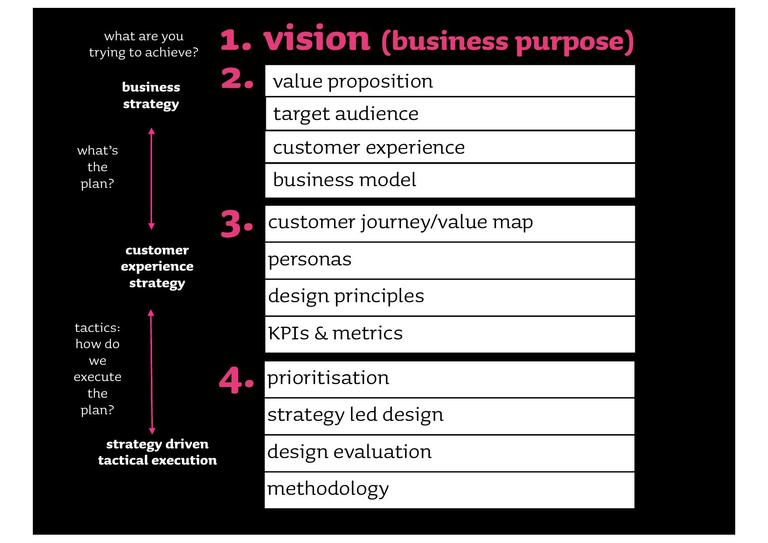 A framework for strategic UX by Leisa Reichelt