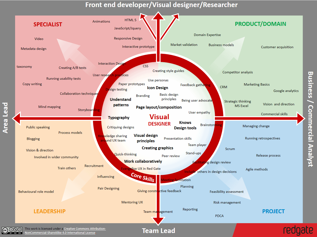 UX Skills Map _ Visual designer 4