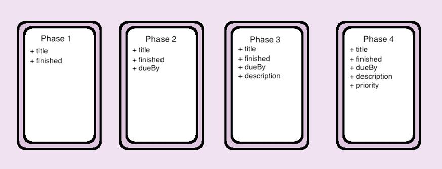 MVP phases