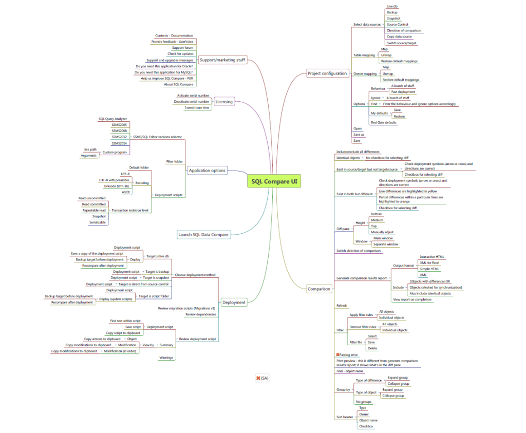 SQL Compare Mind-map