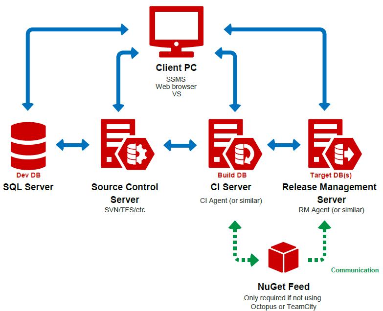 database-ci
