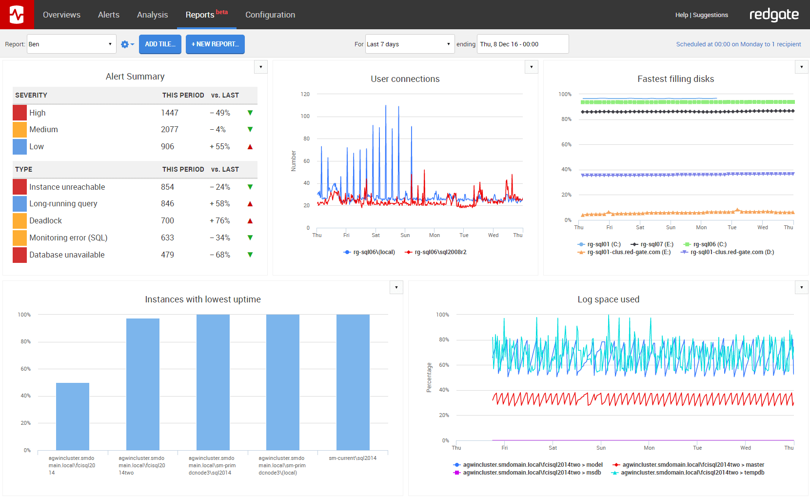 SQL Monitor Reporting
