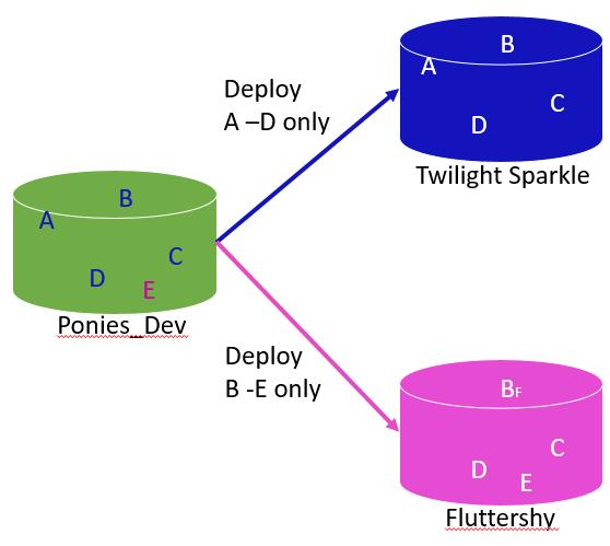 post-deploy scripts 2