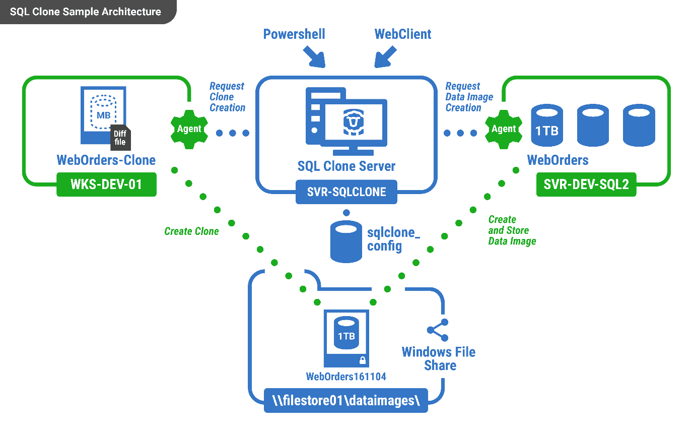 Database provisioning with SQL Clone 3