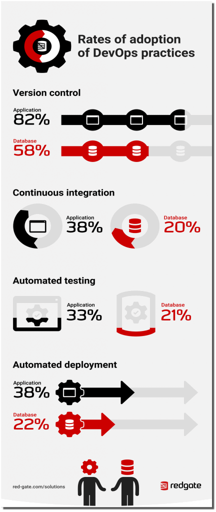 Database continuous delivery infographic