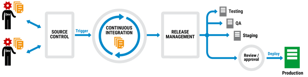 True DevOps: including databases in automated deployment